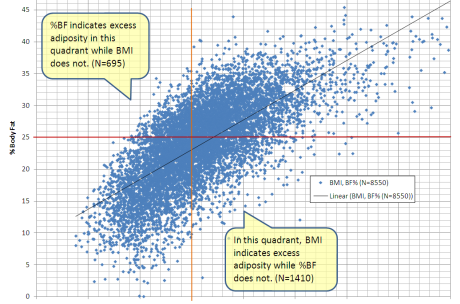 Correlation_between_BMI_and_Percent_Body_Fat_for_Men_in_NCHS'_NHANES_1994_Data